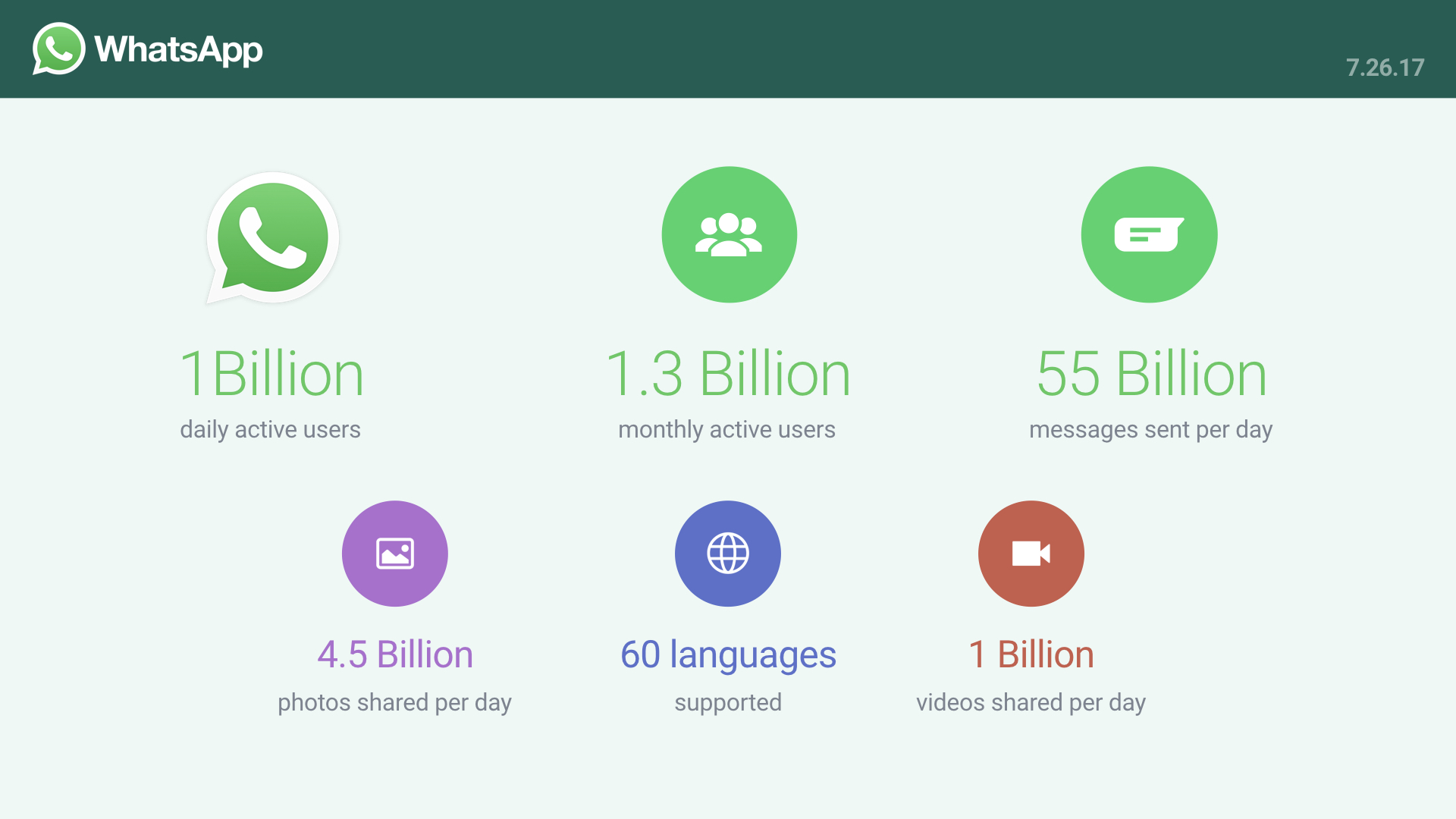 WhatsApp Messages Stats