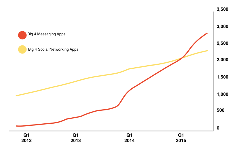 Stats on messaging apps VS social media