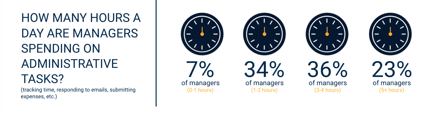 stats on administrative tasks in HR department