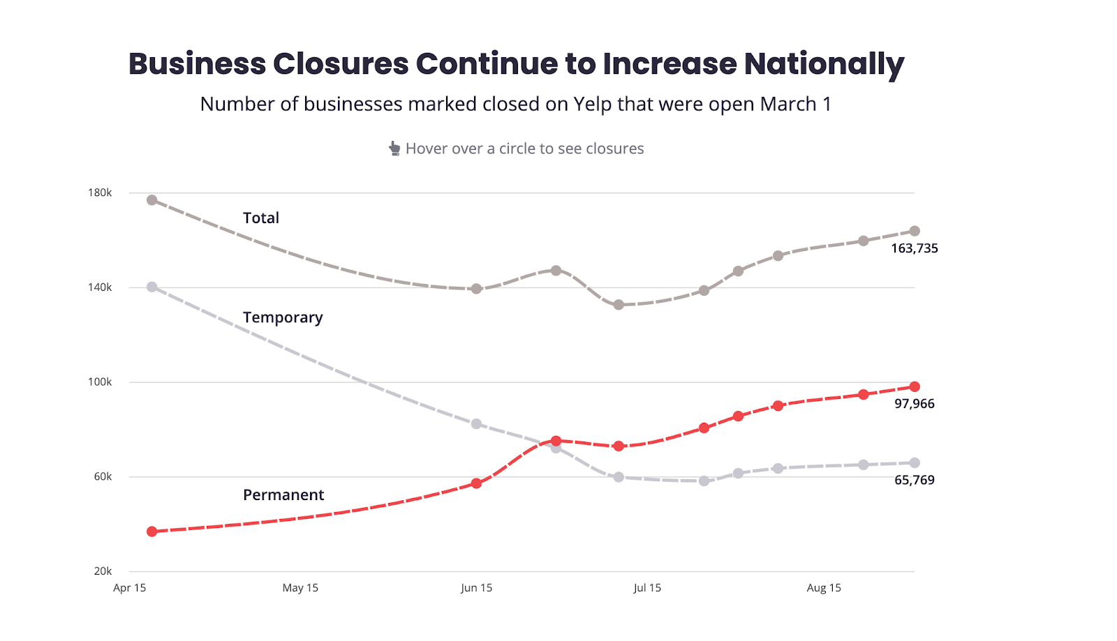 Yelp business closure stats