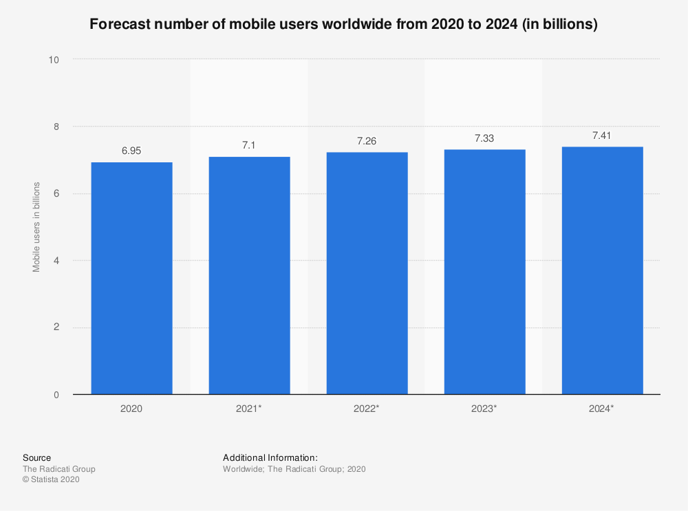 Statista Mobile Users 2020-2024