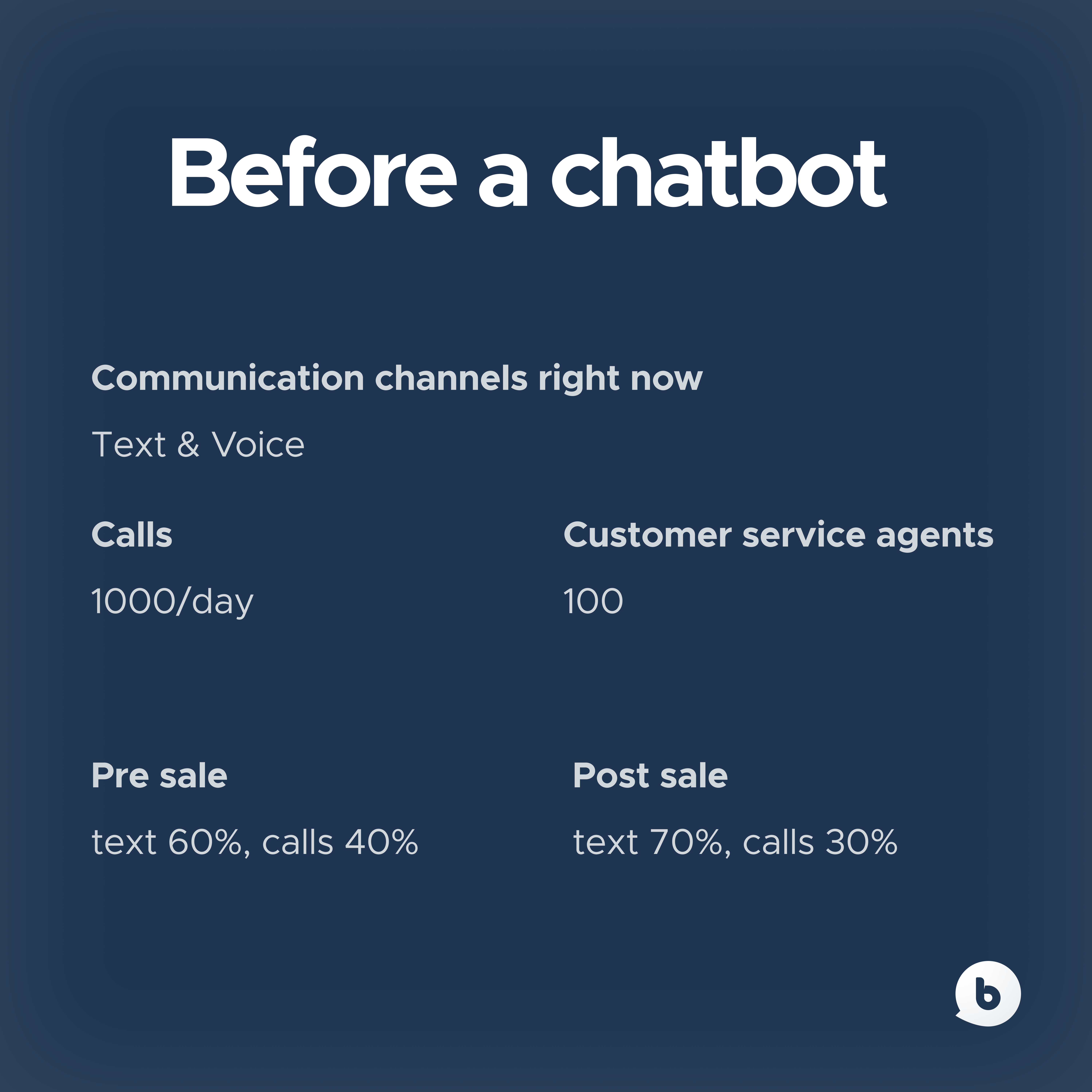 GGM Gastro results before chatbots