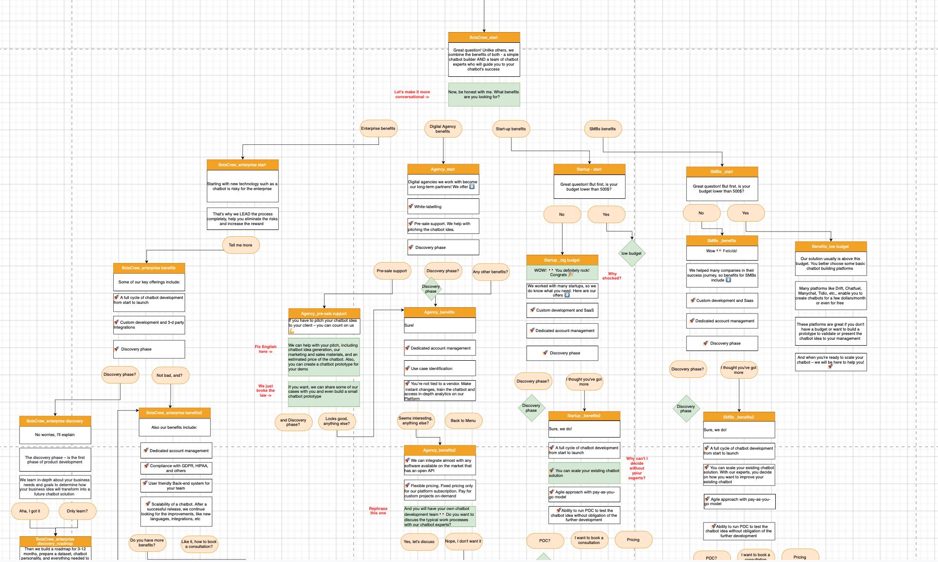 chatbot flow in dialogflow