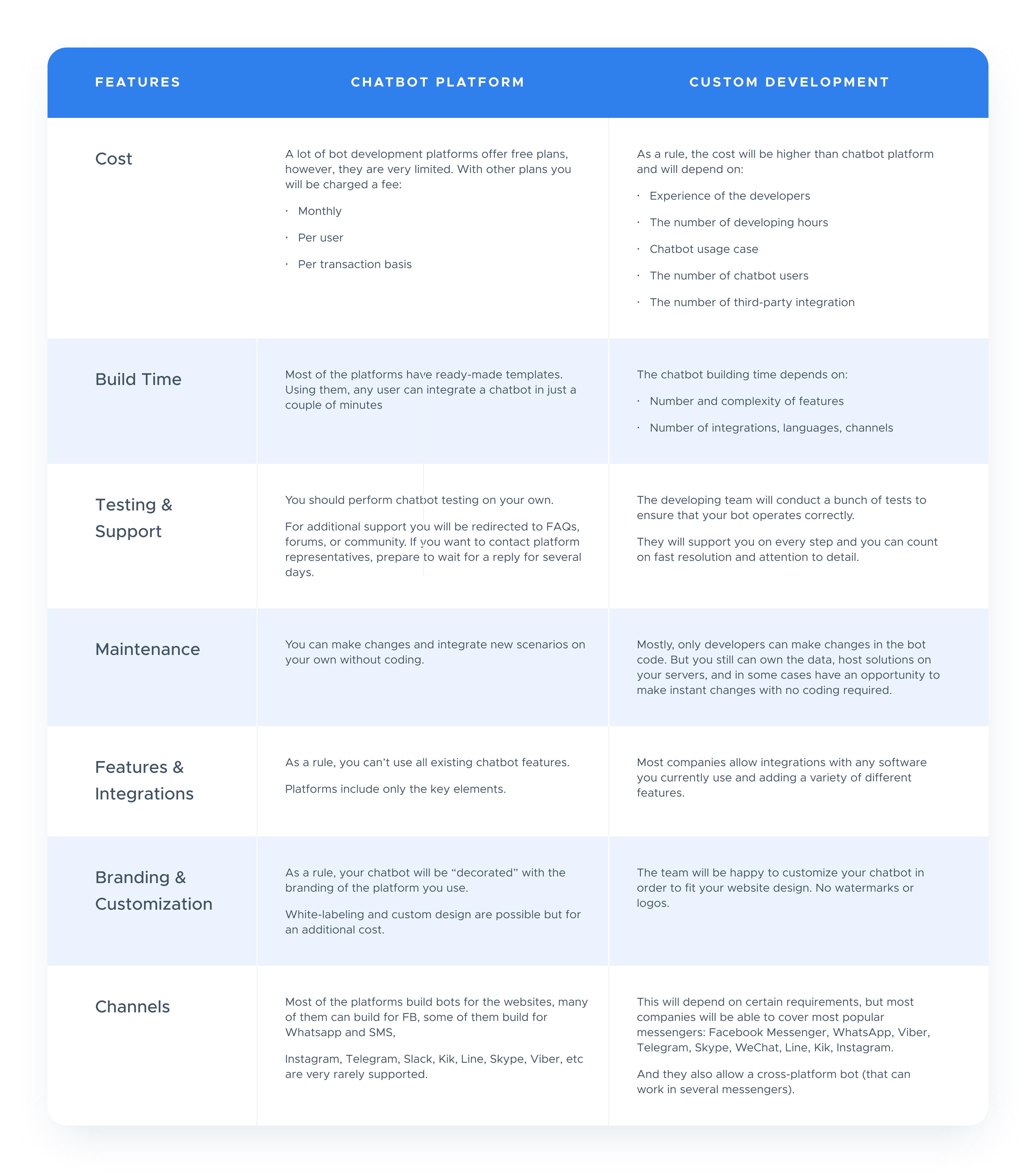 chatbots comparison table